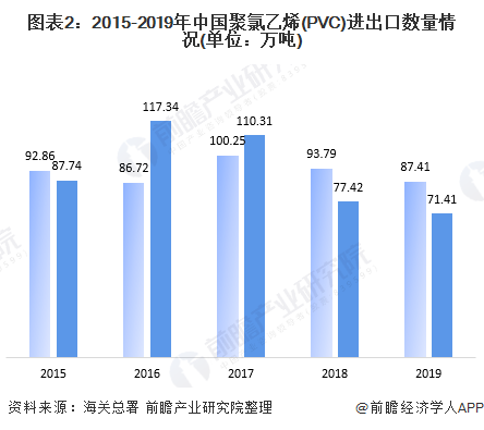 PVC概况——广东炜林纳钙锌稳定剂